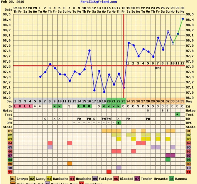 12DPO: VVFL on FRER 11DPO look at my chart - Glow Community