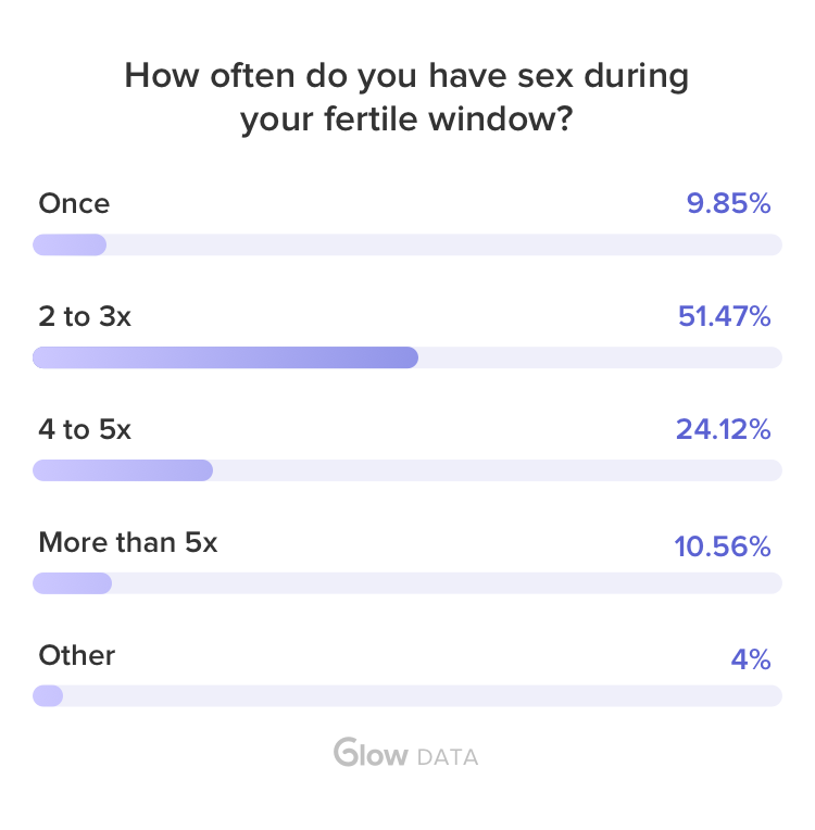 Conceive how often sex