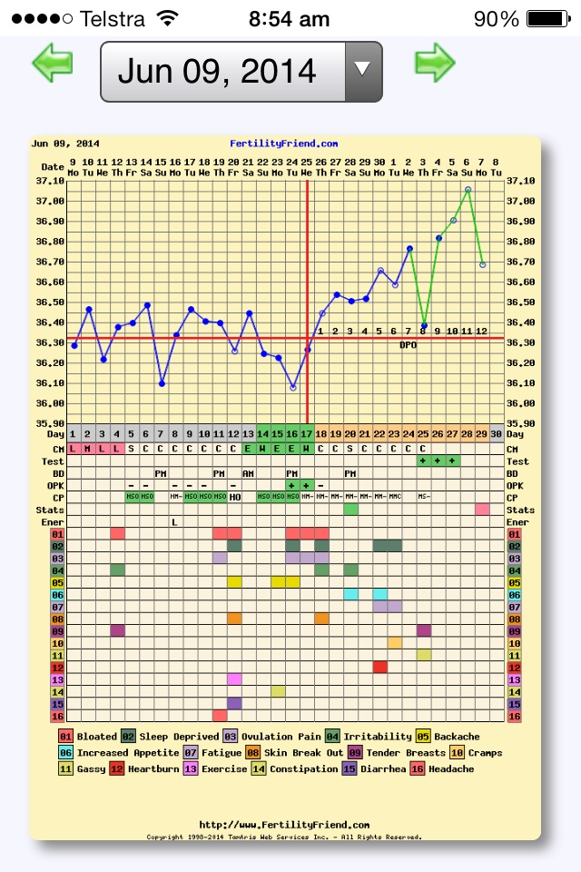 How Did Your Bbt Chart Looked Like When You Got Bfp Glow Community