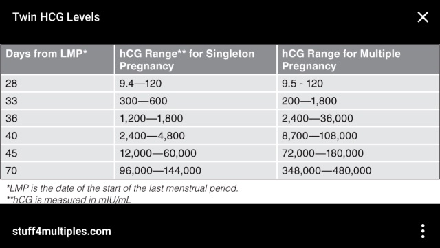 HCG Levels at 60 days LMP - Glow Community