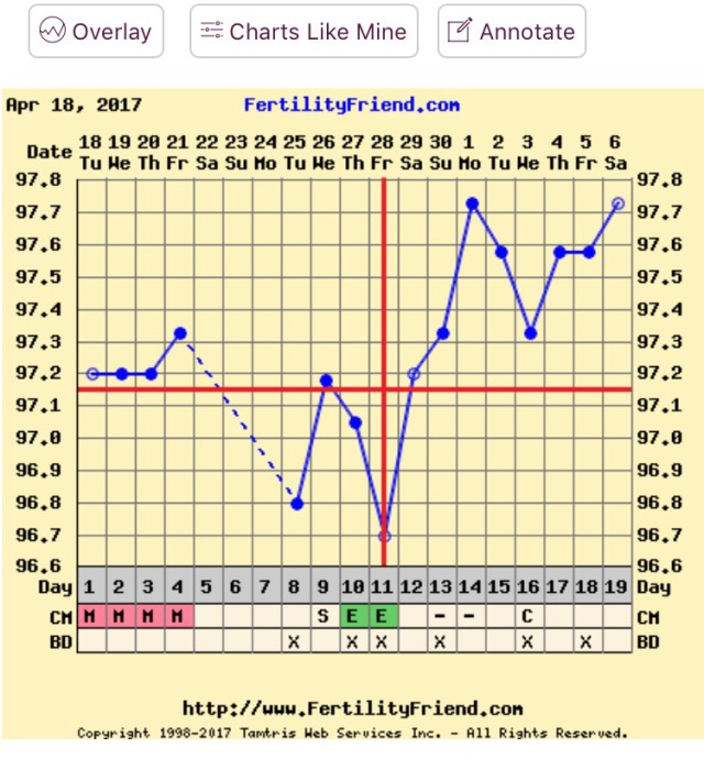 10dpo Bfp Charts With Implantation Dip - The Engineering ...