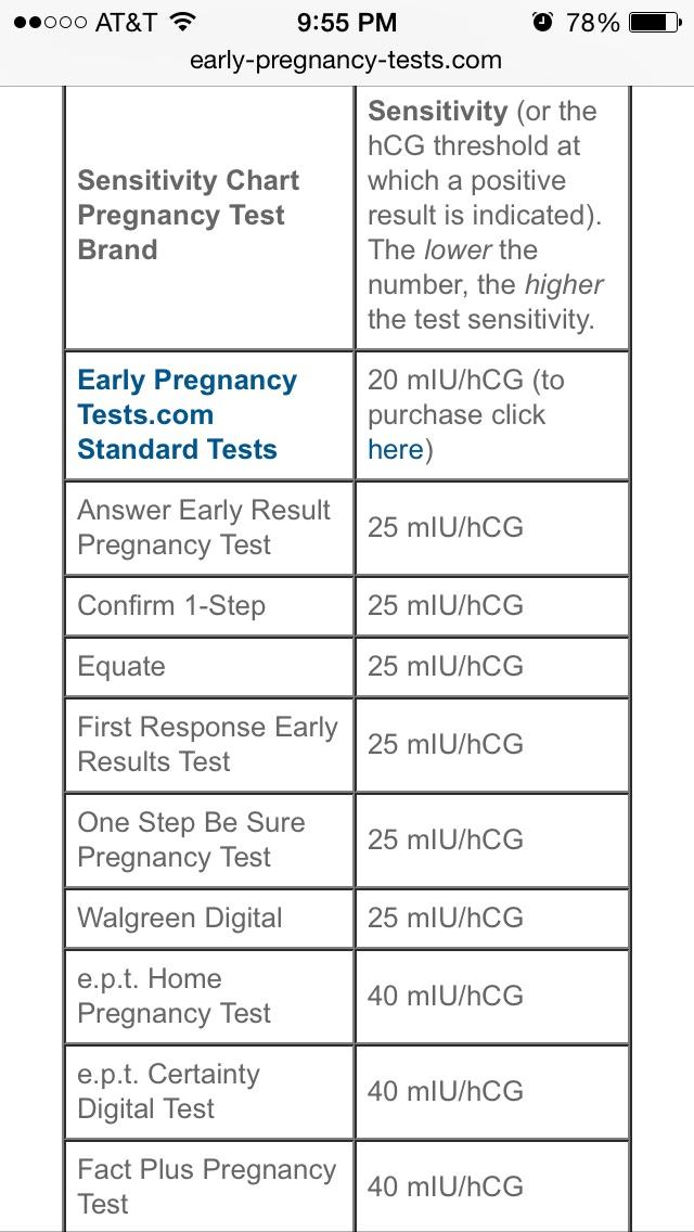 Pregnancy Test Hcg Level Chart - Pregnancy Symptoms