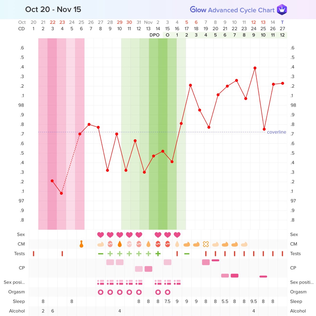 Would love any input on my chart  12dpo today and super crampy and a