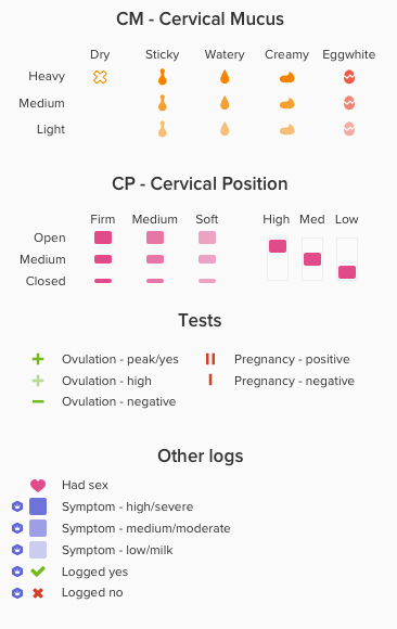 How to predict ovulation by charting your basal body