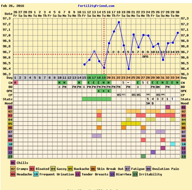 Ugly chart, but late af & temp rise😐 - Glow Community