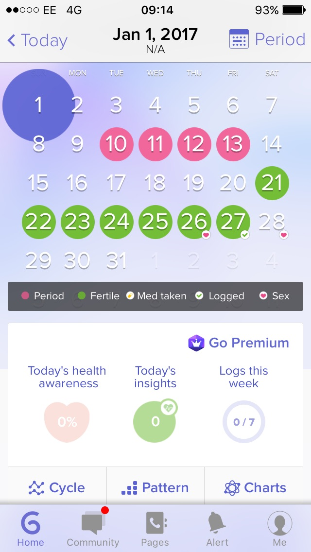 ovulating 3 days after period  - Glow Community