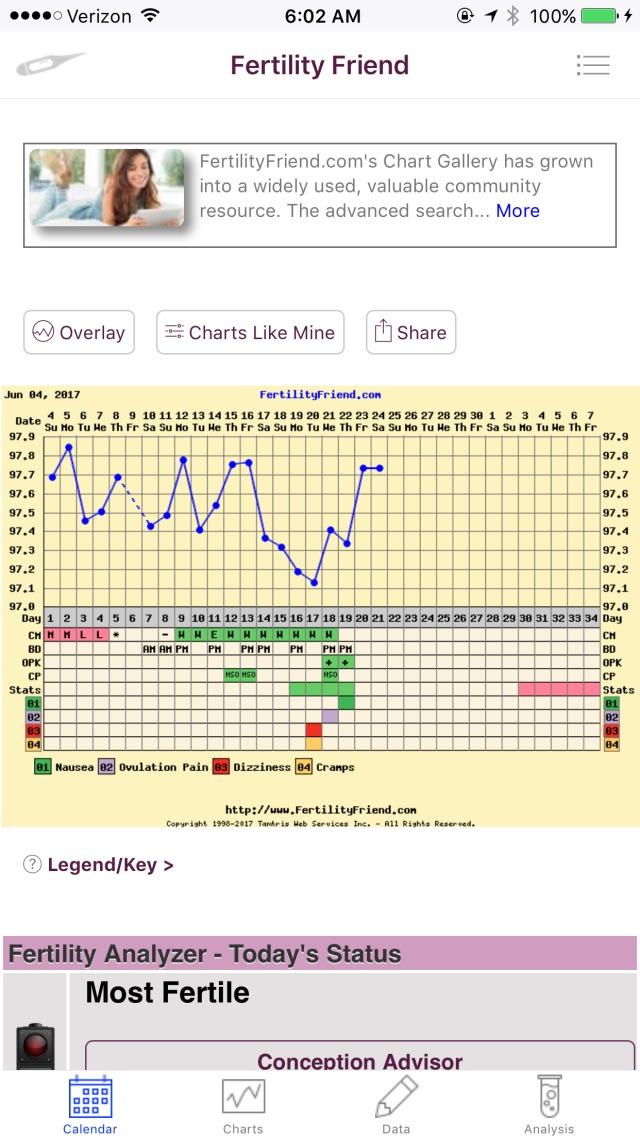 did I ovulate yet? - Glow Community