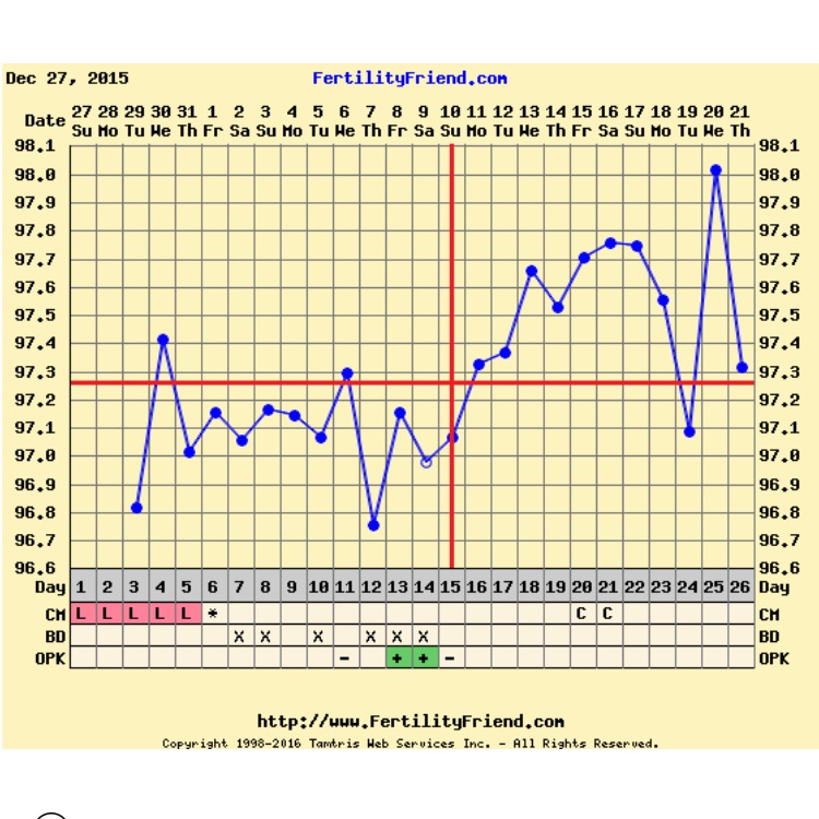 Well I Was Hoping That The Temp Dip On 9dpo And Then Increase 10 Dpo An Implantation But Looks Like Im Probably Out For This Month