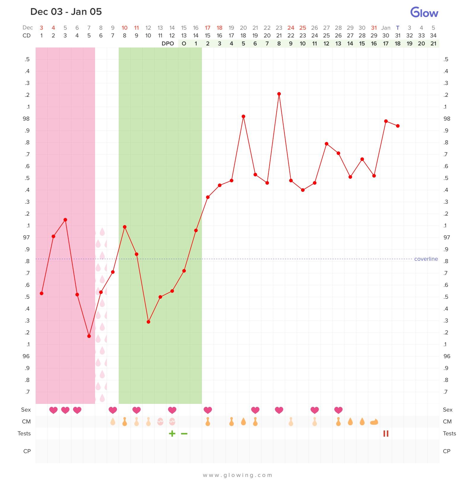 Bfp by dpo chart