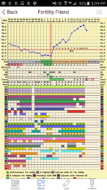 12dpo Feeling Wet