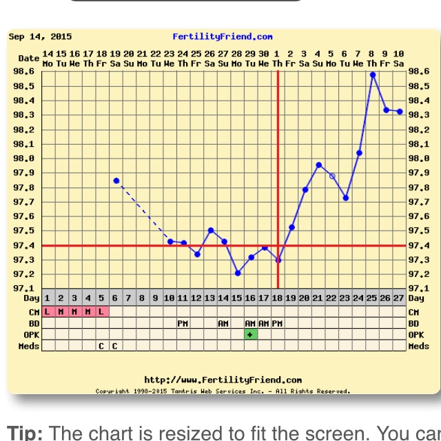 Is my chart triphasic? If so I got bfn 9 dpo with FMU  What's