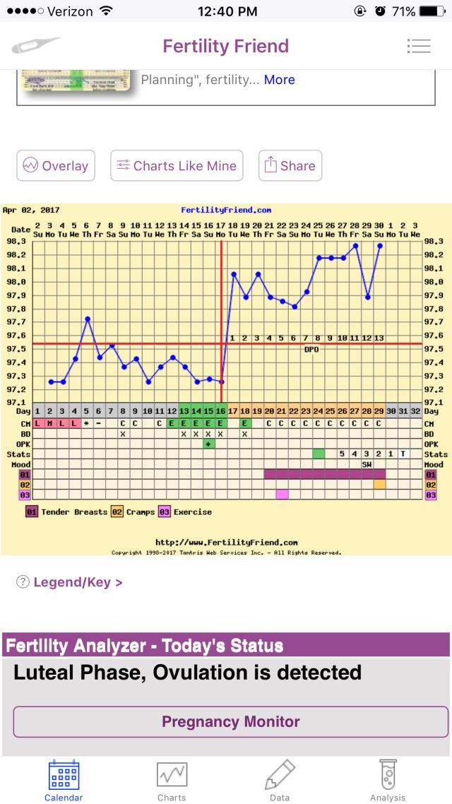3 Day Implantation Dip Bfp
