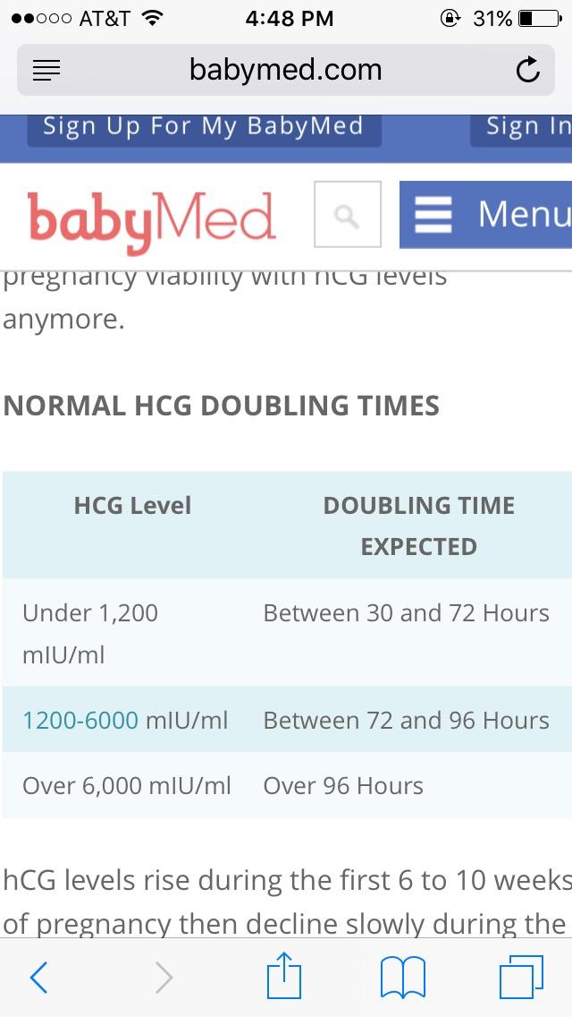 HCG levels - Glow Community