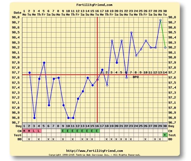 bfp chart: Bfp charts glow community