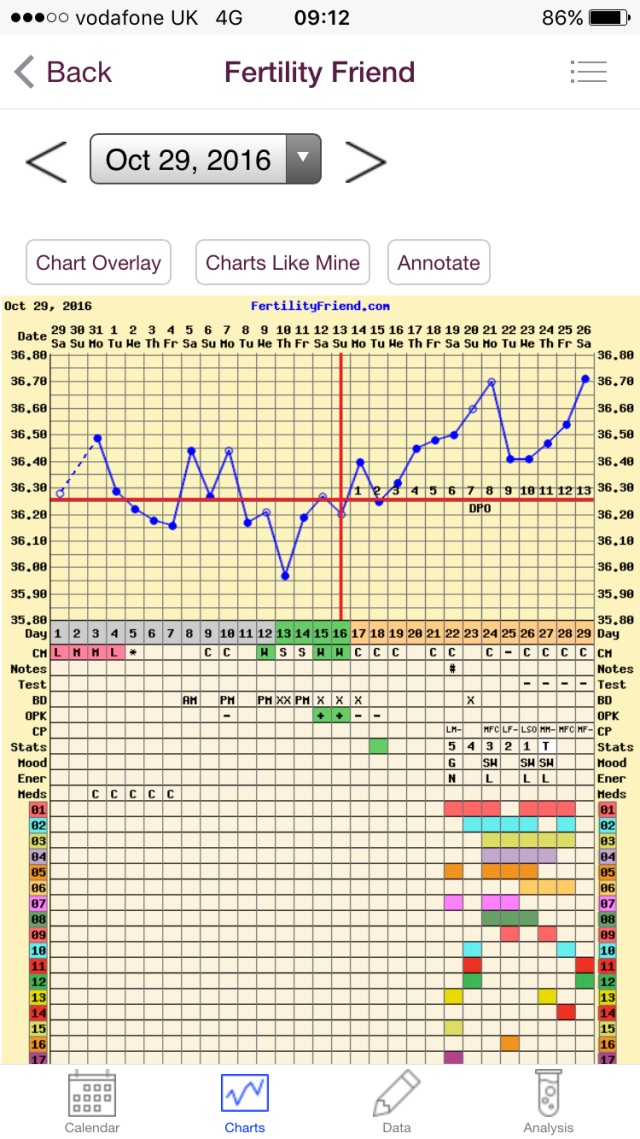 Is This Bbt Chart Showing A Triphasic Pattern