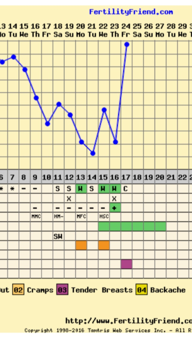 Positive opk after temperature rise - Glow Community