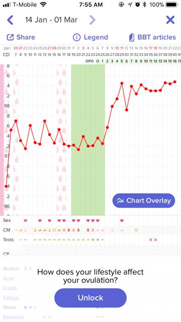 BBT chart (BFP month) - Glow Community