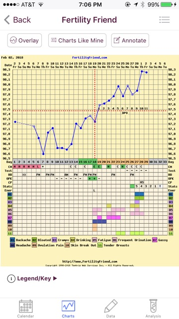 11dpo with BFN and triphasic chart? - Glow Community